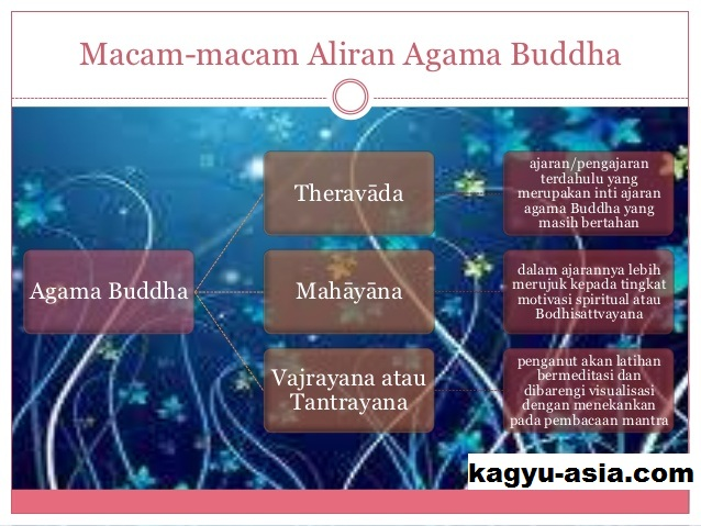 Perkembangan Aliran Agama Buddha di Indonesia